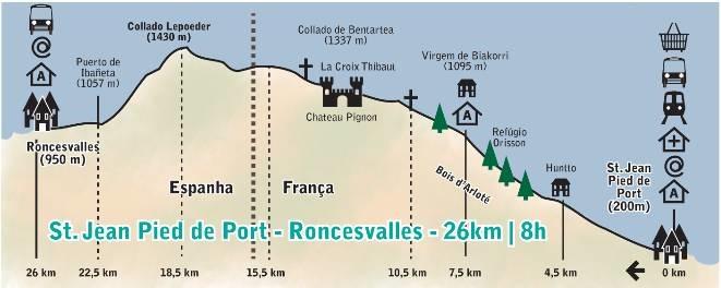 O mapa dos 26 km entre